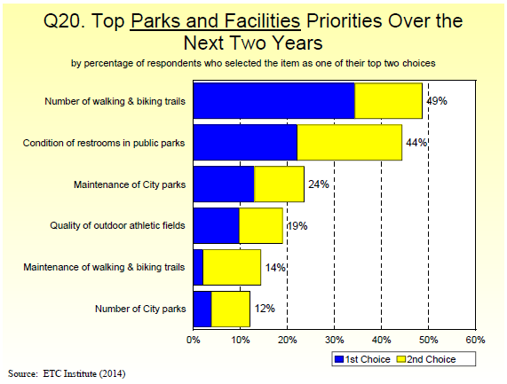 Q20. Top Parks and Facilities Priorities Over the Next Two Years