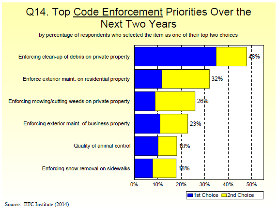 Q14. Top Code Enforcement Priorities Over the Next Two Years