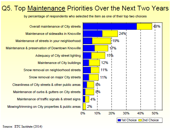 Q5. Top Maintenance Priorities Over the Next Two Years