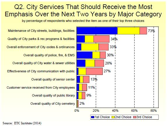 Q2. City Services That Should Receive the Most Emphasis Over the Next Two Years by Major Category